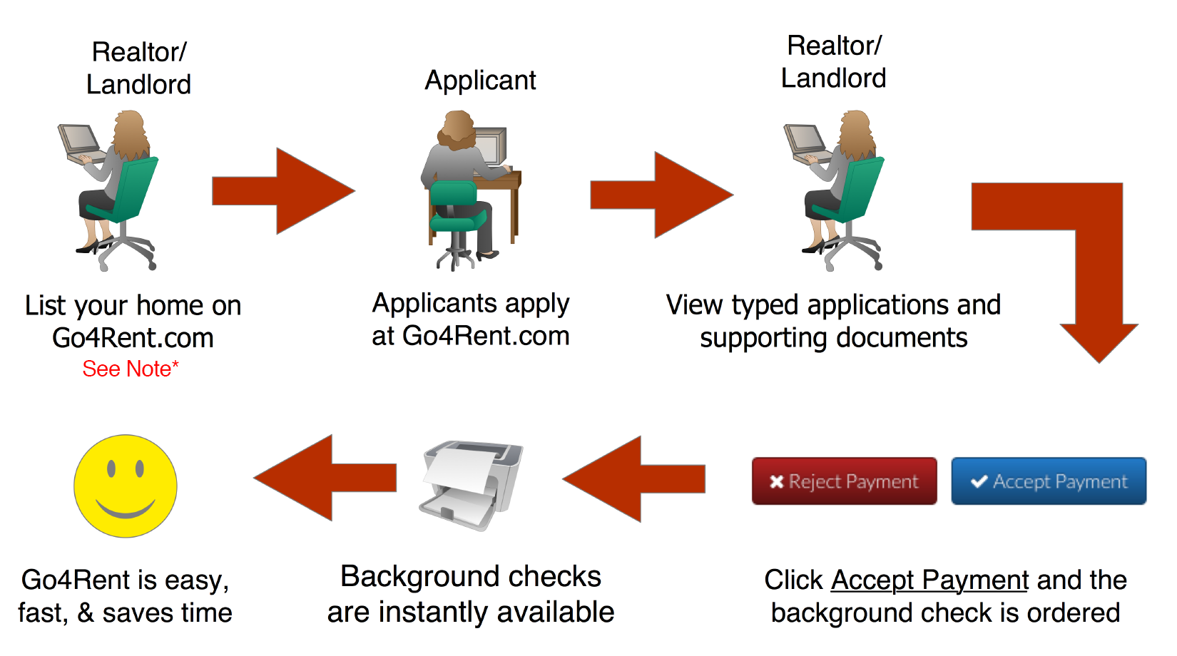 Go4Rent Rental Application Process